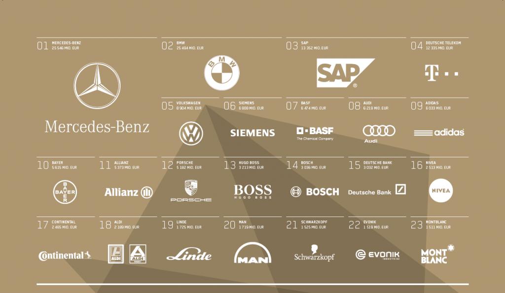 Das Ranking deutscher Marken der Firma Interbrand