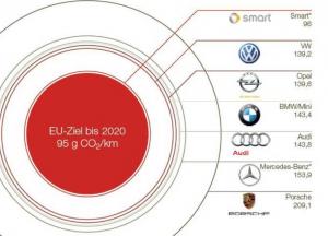 Quellen: Autobild, Markt und Mittelstand