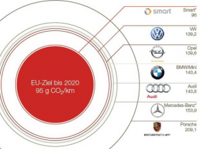 资料来源:Autobild,Markt和Mittelstand
